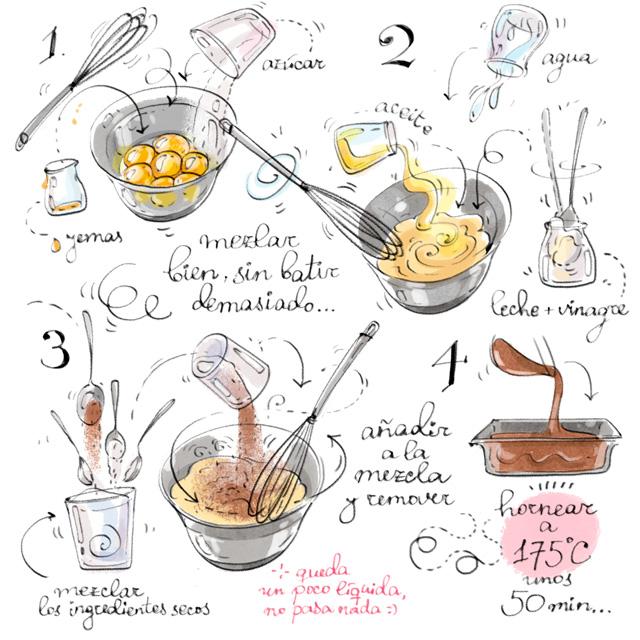 Recetas spanish foods for Procedimiento de cocina